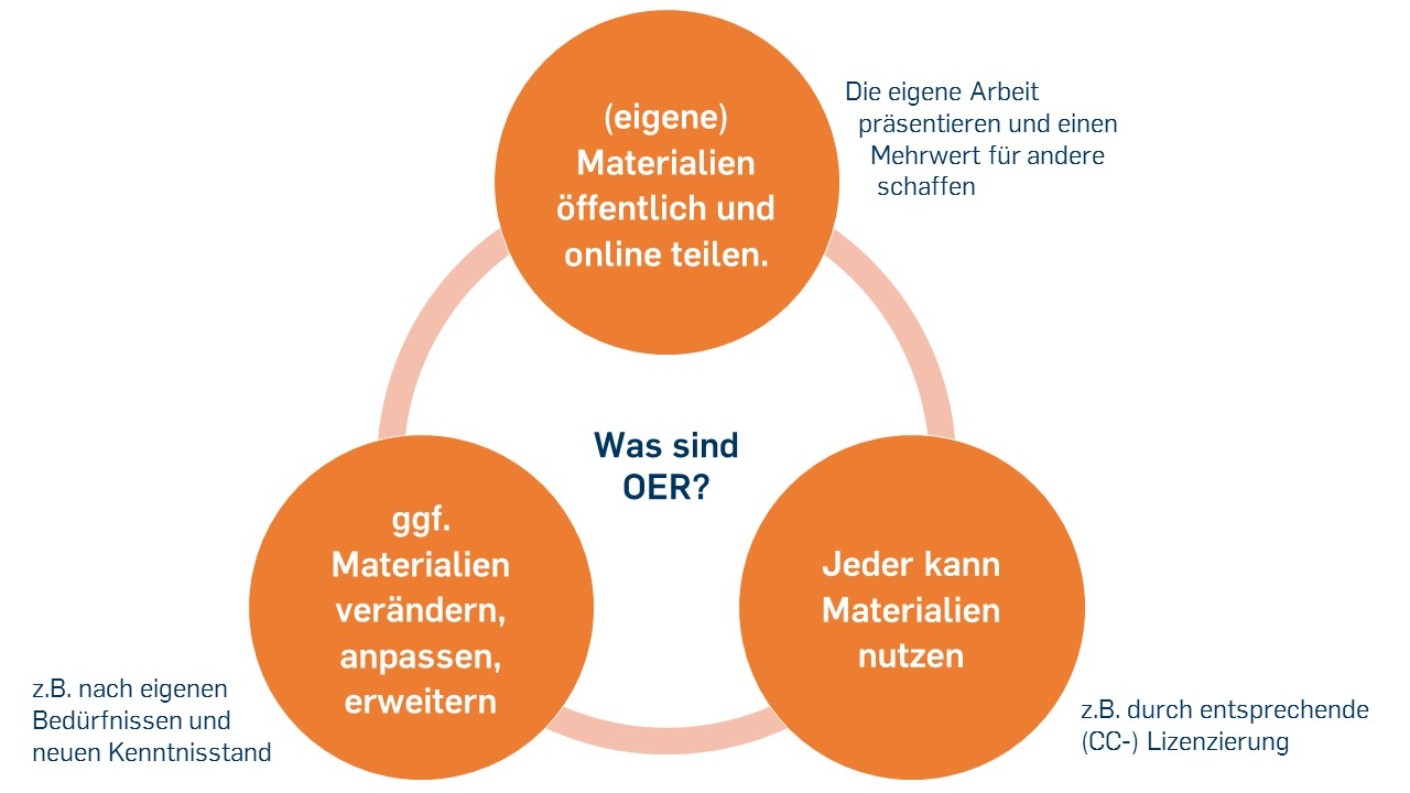 "Abb.: Kreislauf zu ""Was sind Open Educational Resources (OER)""? (Christine Ruthenfranz, CC-BY 4.0)"